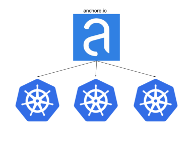 Policy-based Image Validation for Kubernetes with Anchore Engine